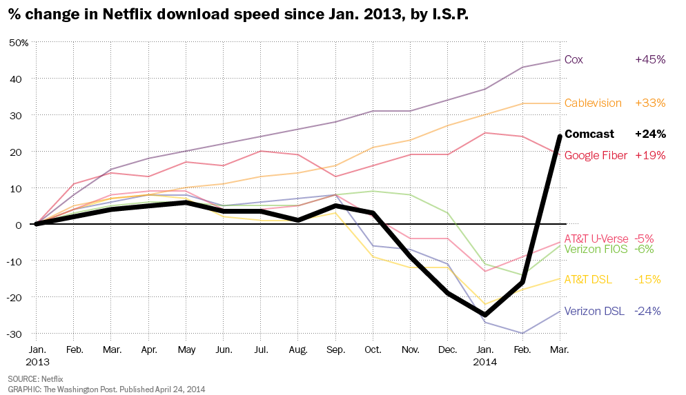 Netflix and Comcast graph